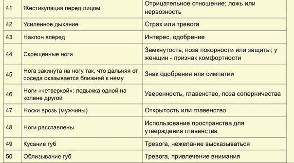 Язык тела - 75 признаков